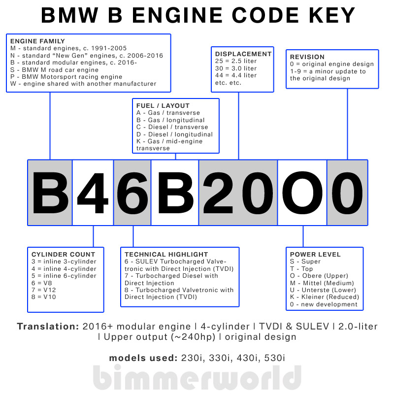 BMW Engine Codes & BMW Chassis Codes | BimmerWorld