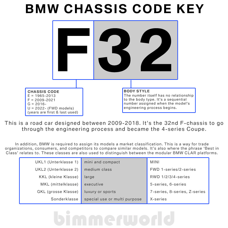 Cool Bmw Engine Codes Bmw Chassis Codes Bimmerworld Wiring Digital Resources Millslowmaporg