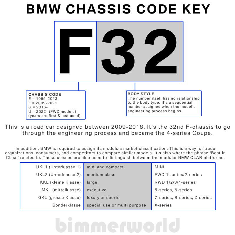 BMW Engine Codes & BMW Chassis Codes | BimmerWorld