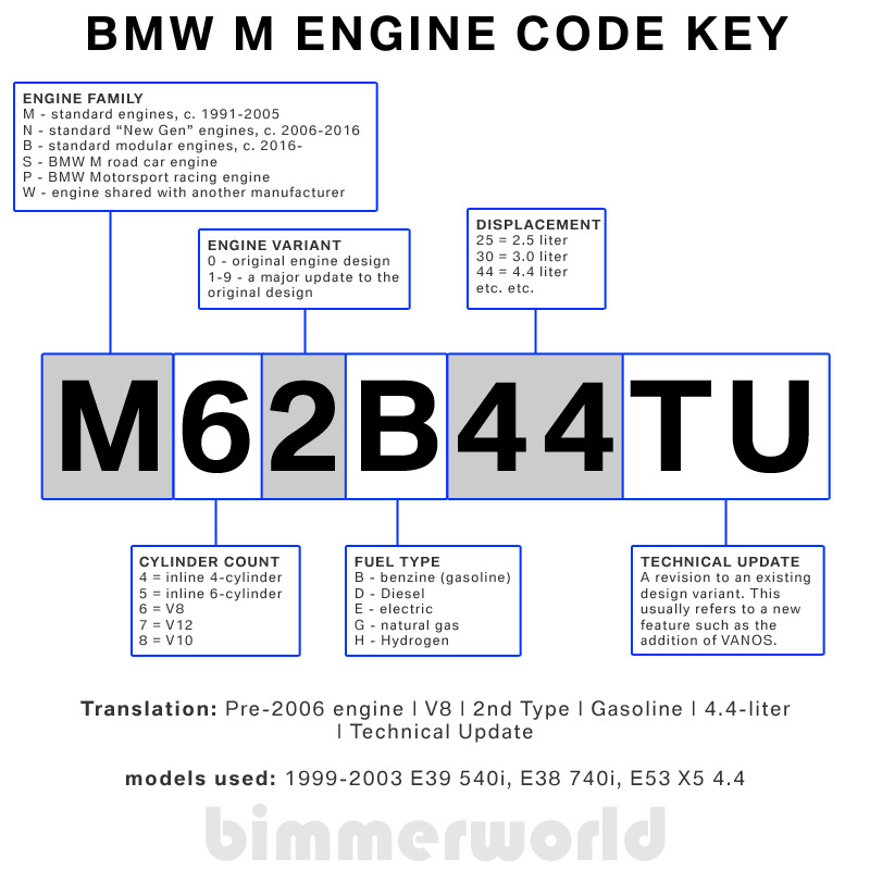 BMW Engine Codes | Tuning Info for BMWs