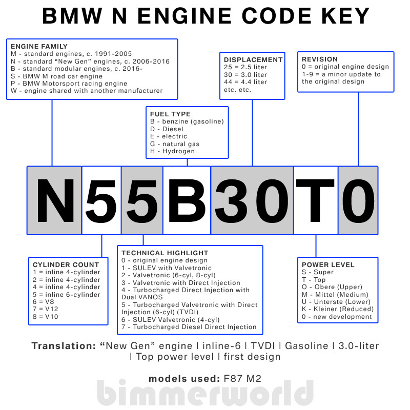 bmw m engine code key