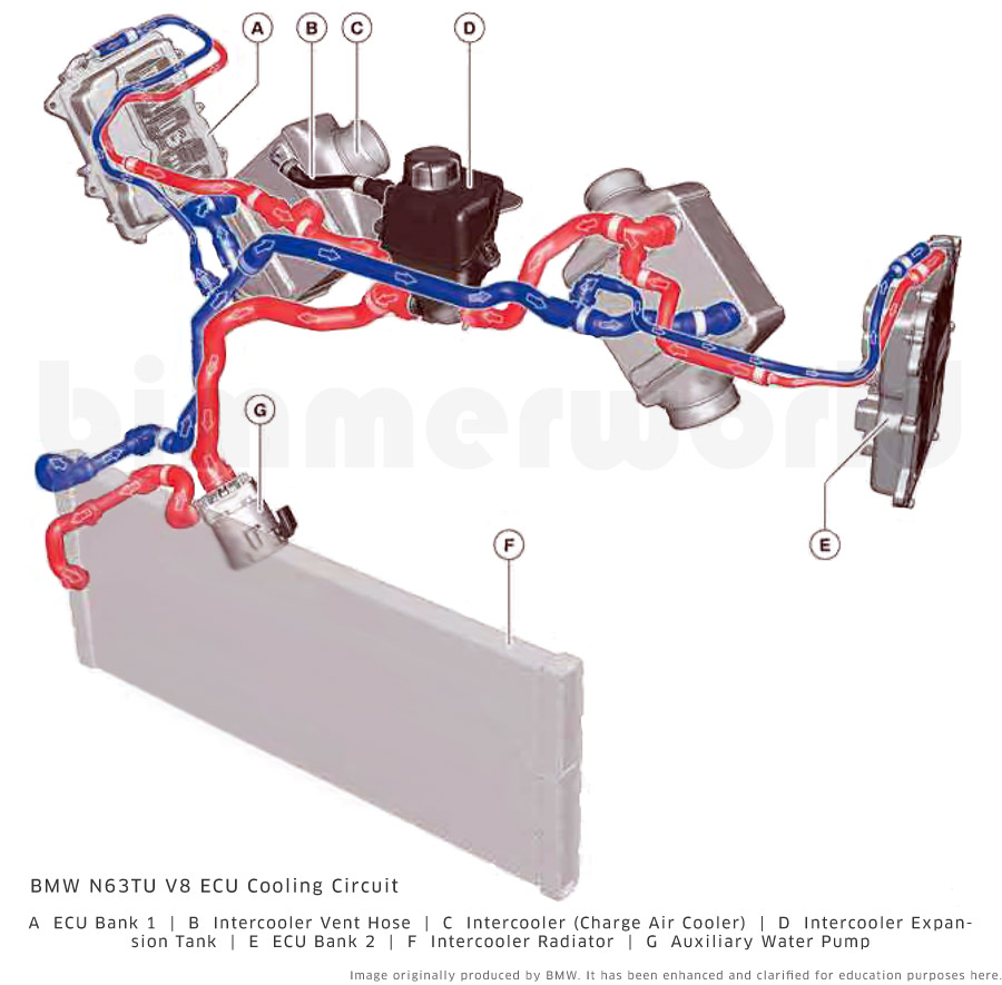 Bmw Body Parts Diagram On E39 Cooling System Diagram Part Number