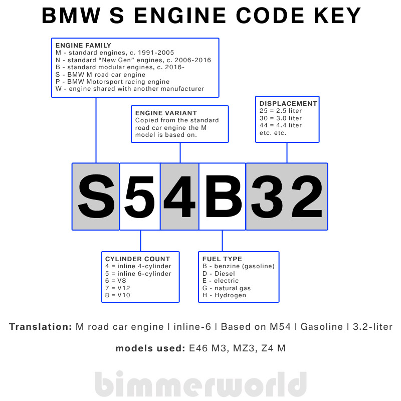 Bmw Motorsport S Engine Code Key