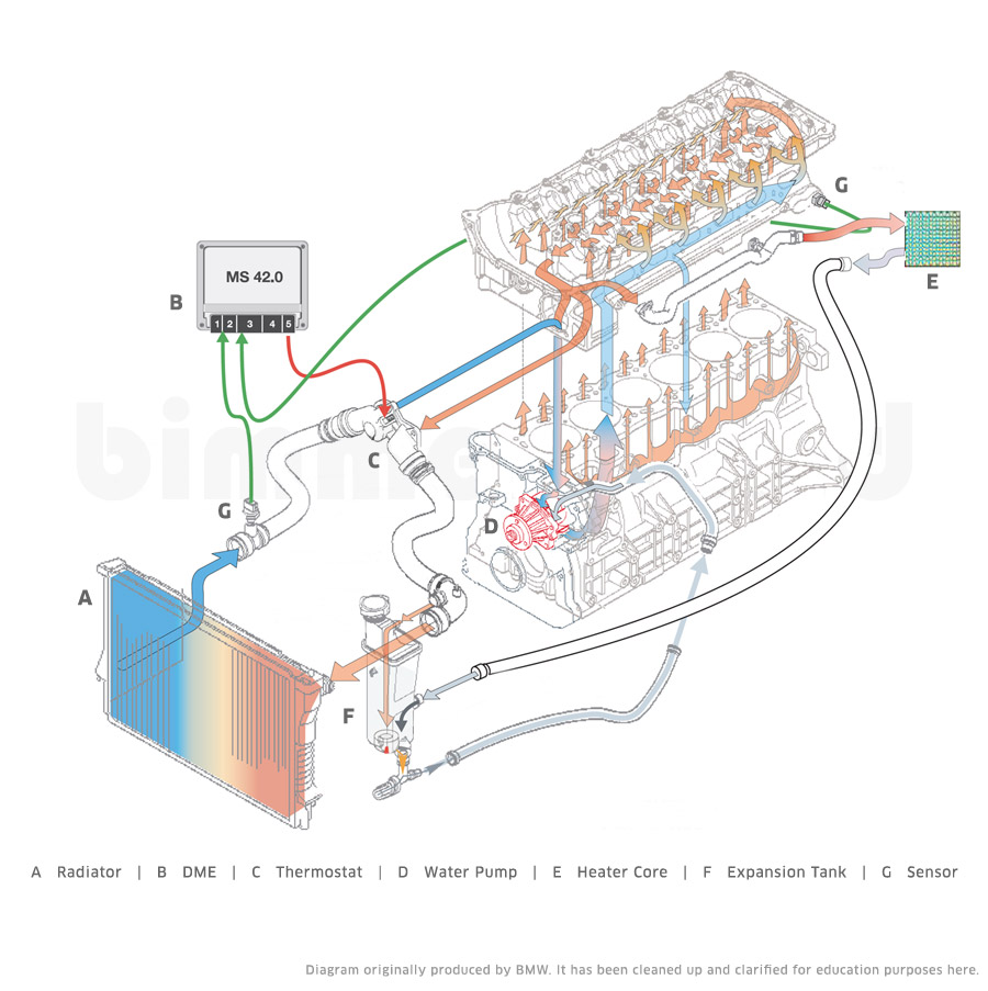 m52 engine diagram bmw cooling systems  bmw cooling systems