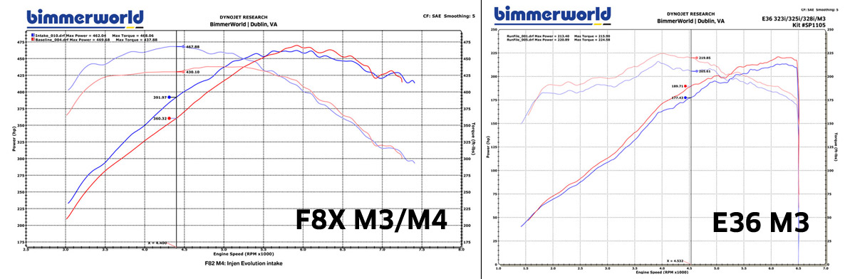 BMW Injen Dyno Charts - Best HP Gains