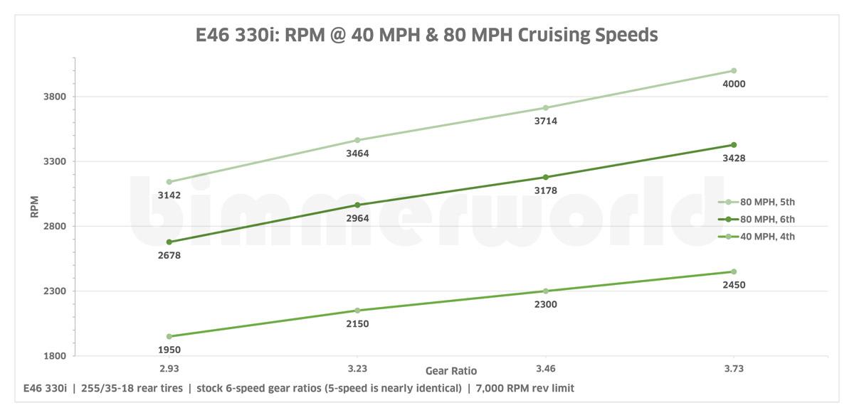 E46 Non-M Diffsonline Custom Performance Differential